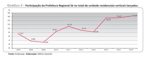Gráfico Informes Urbanos-Prefeitura de SP